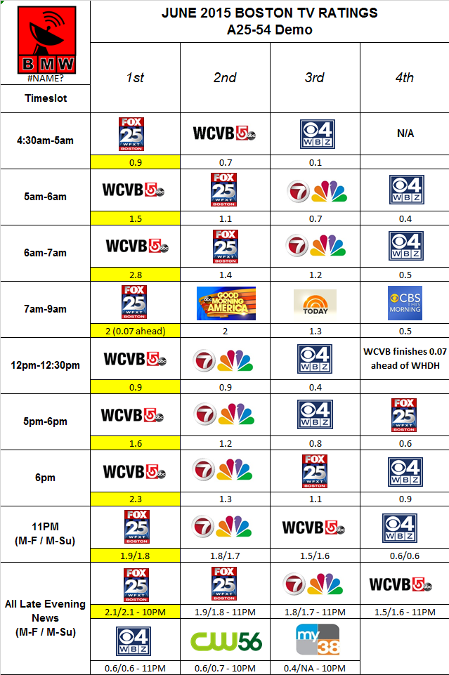 june 2015 ratings a2554